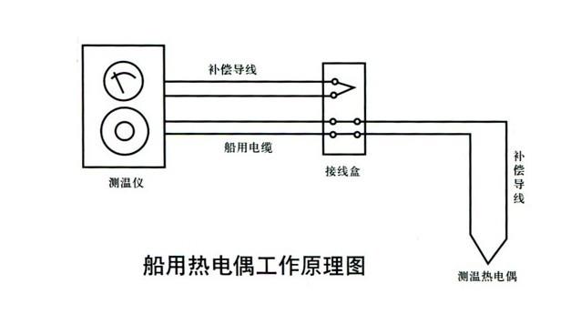 回路中就有电流通过,产生的相应电动势称为热电势,这种现象称为温差效